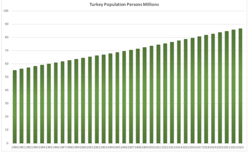 トルコの人口推移