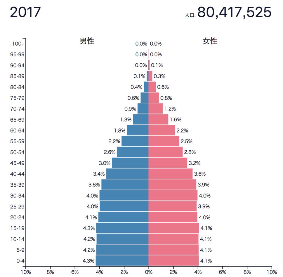 トルコの人口ピラミッド
