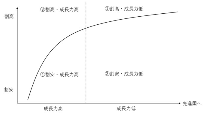 新興国株式市場を成長度と割安度で分類