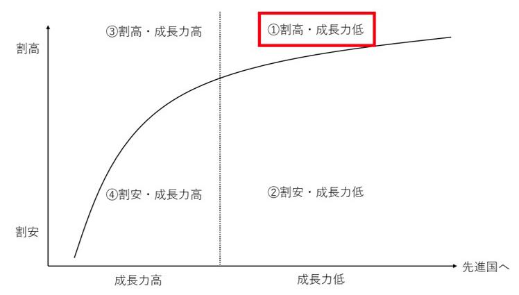 株式市場が割高で成長力も低い新興国