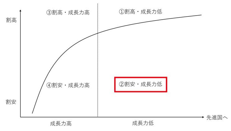 株式市場は割安だが成長力は低い新興国