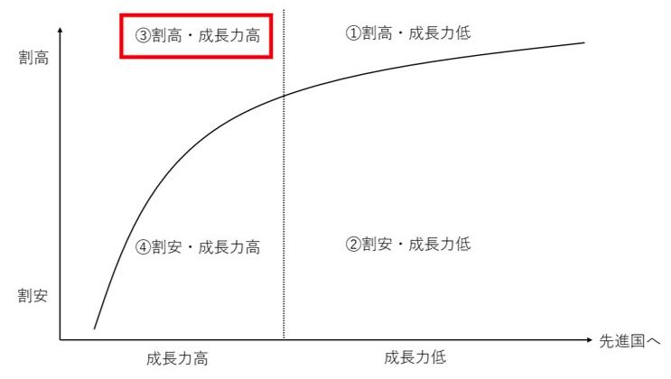 成長力は高いが株式市場が割高な新興国