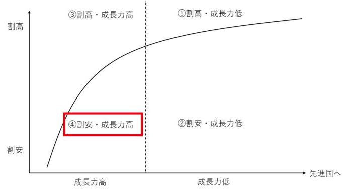 成長力が高く割安な新興国