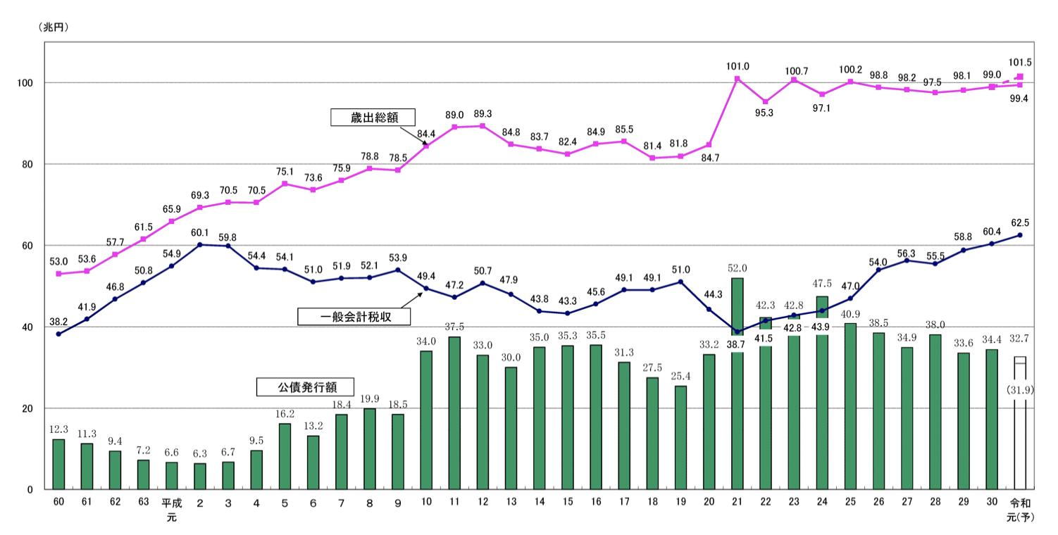 日本の歳入と歳出の推移