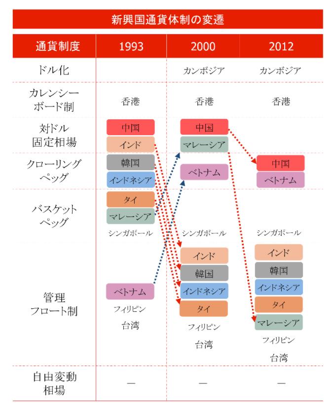 新興国の通貨制度の変遷