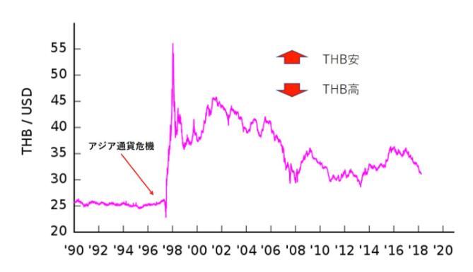 アジア通貨危機時のタイバーツの値動き