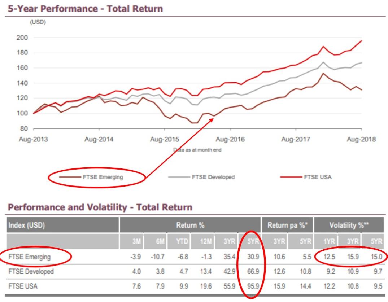 FTSE 5yers performance