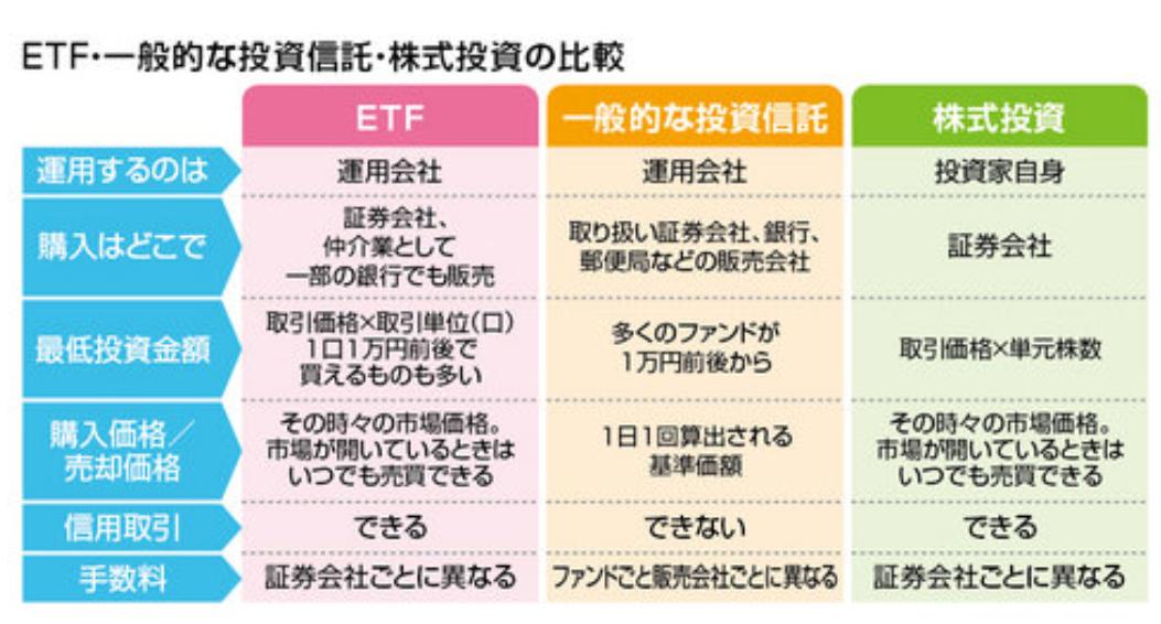 ETF 投信比較