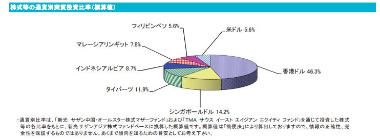 新光サザンアジア株式ファンド対象地域