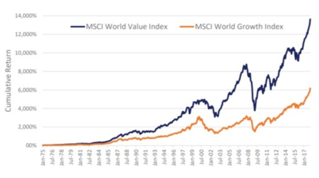 MSCIバリュー株指数とMSCIグロース株指数の比較