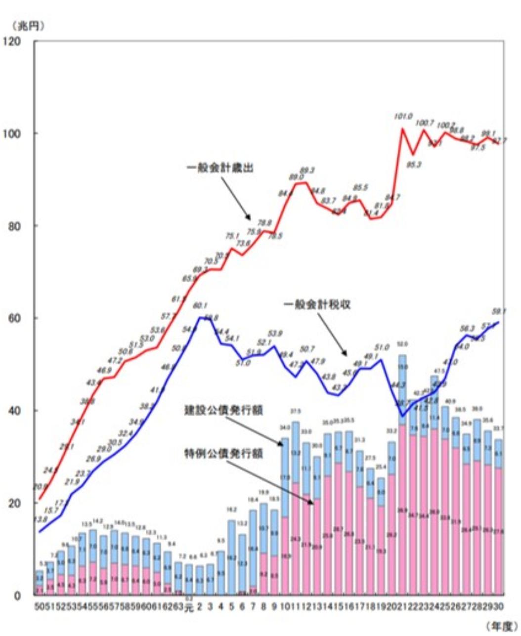 日本の政府の支出と収入の差