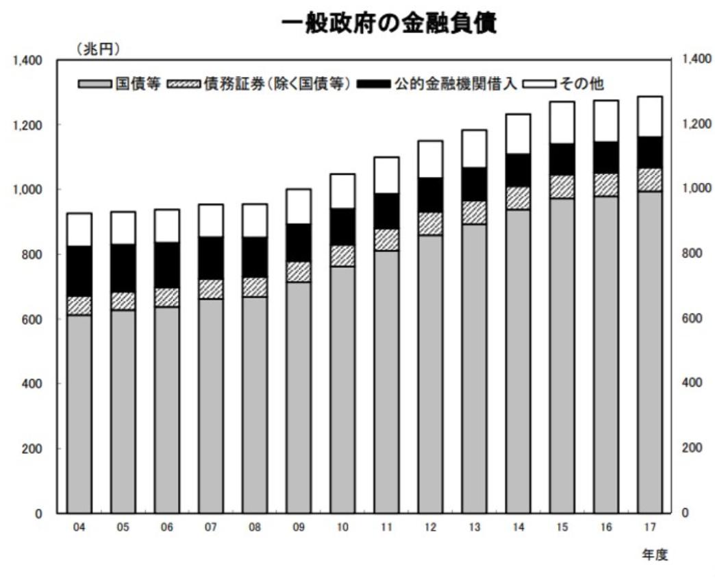 日本政府はいつ財政破産するのか?〜臨界点を迎える日は?〜
