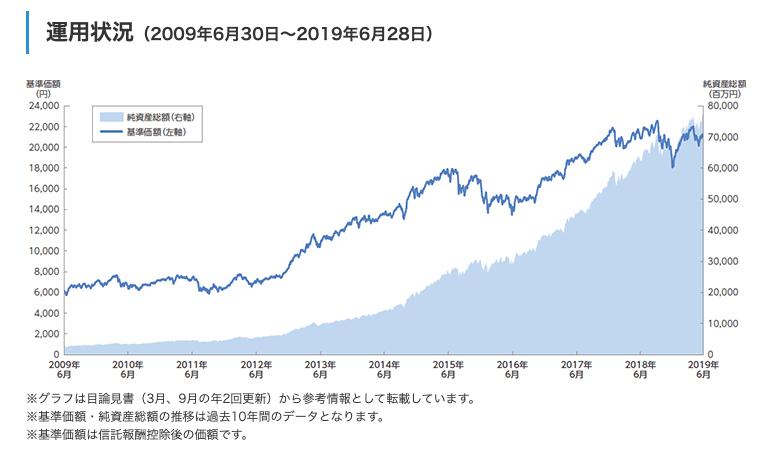 セゾン資産形成の達人ファンド単体の運用成績(利回り)