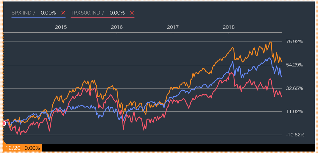 米国のS&P500指数を上回るリターン