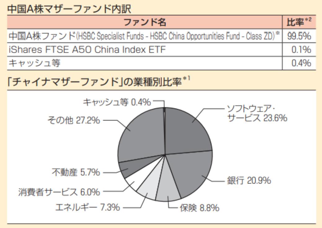 中国A株マザーファンドの組み入れの内訳