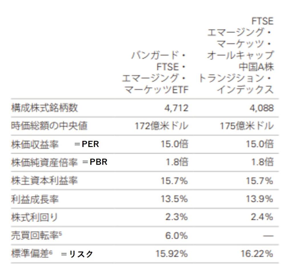 2005年3月から2018年3月までの期間で、 年平均7.43%の結果