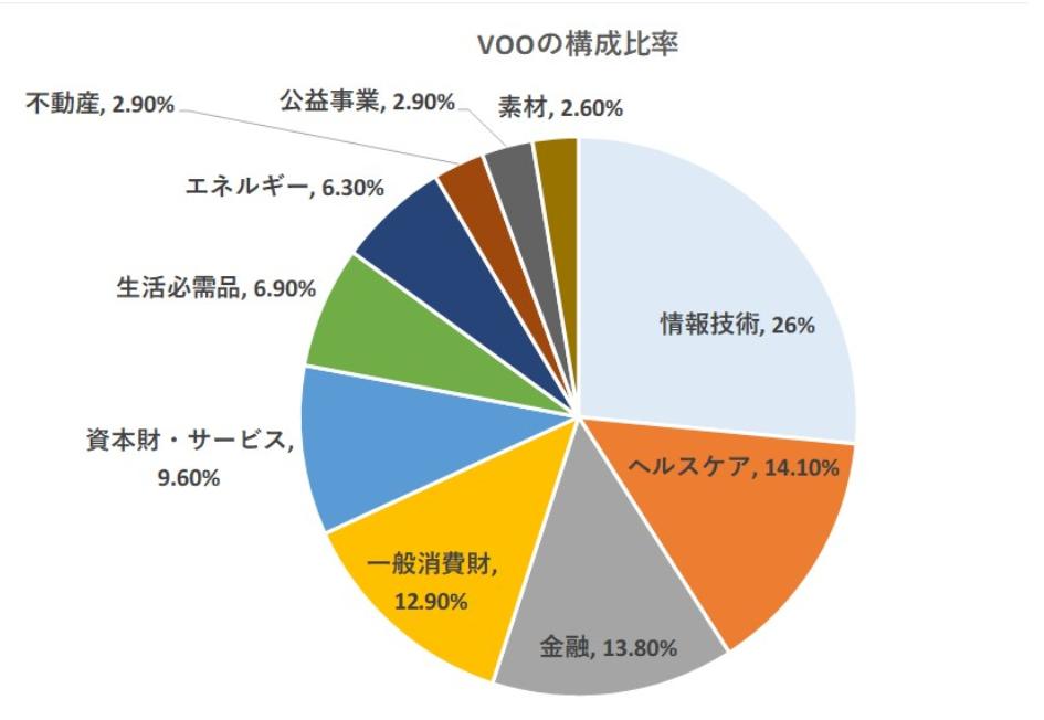 VOOとVTIの産業別の比較