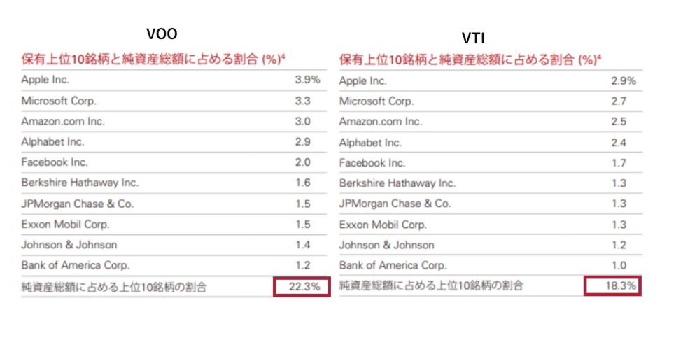VOOとVTIの組入上位銘柄の比較