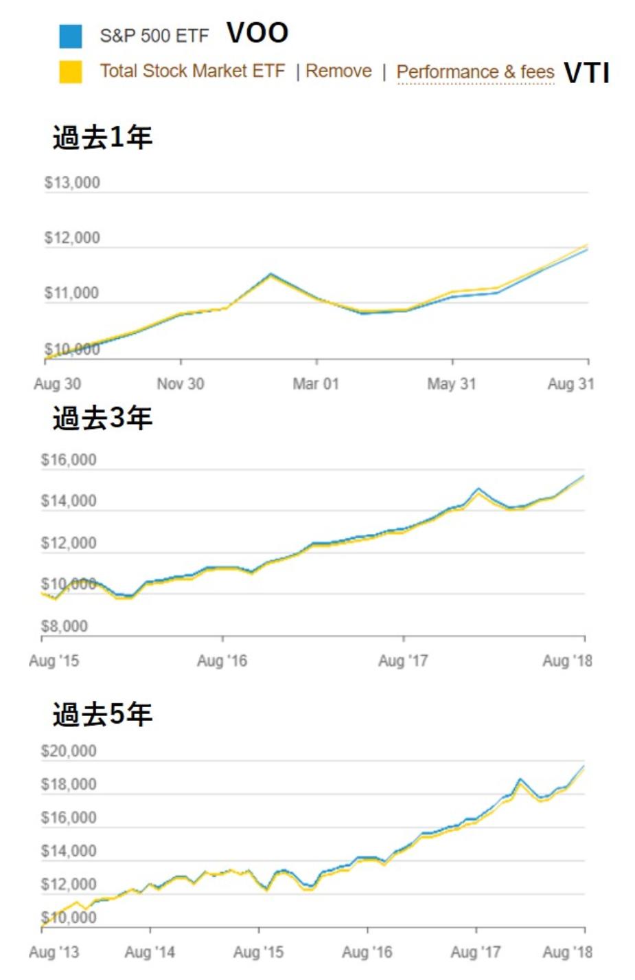 VOOとVTIの利回り(リターン)の比較をチャートとデータから比較