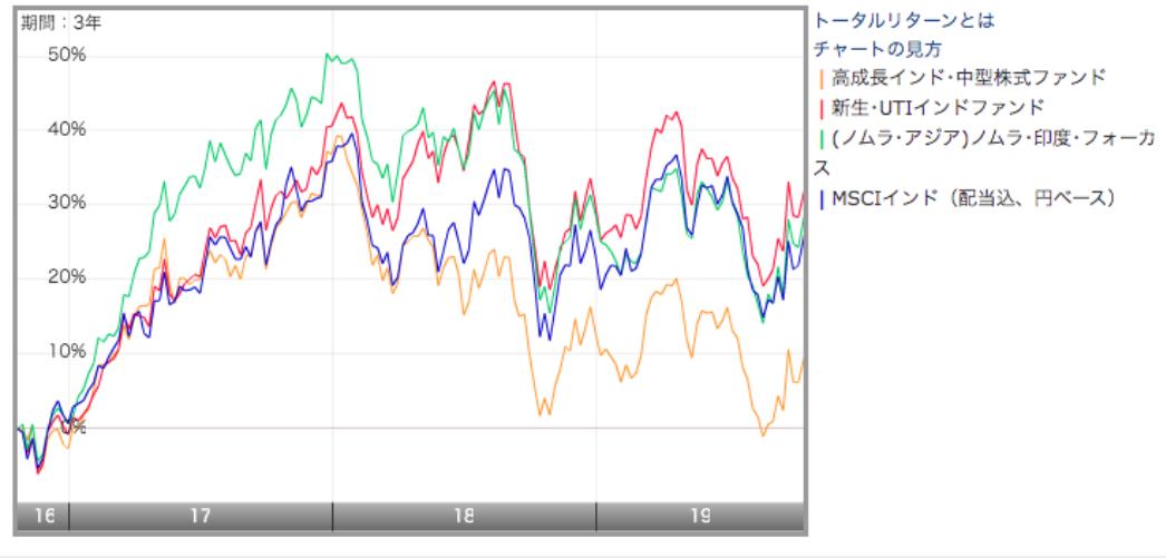 MSCI社が算出しているメジャーなMSCIインド指数