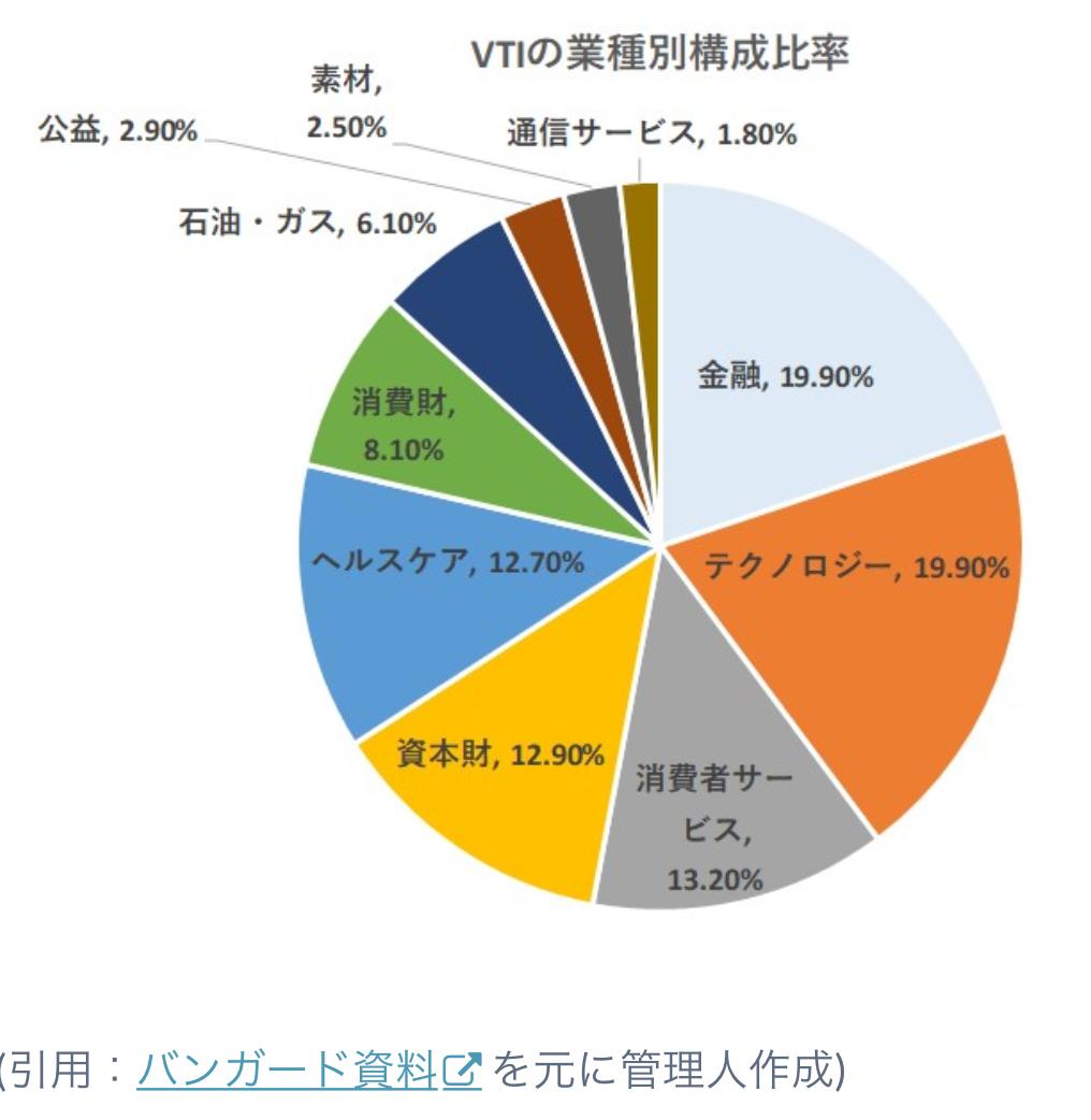 VTIの業種別構成比率と組入上位銘柄