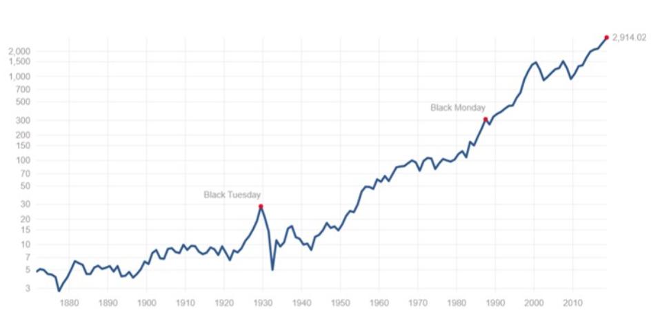 S&P500指数 1870年からの推移