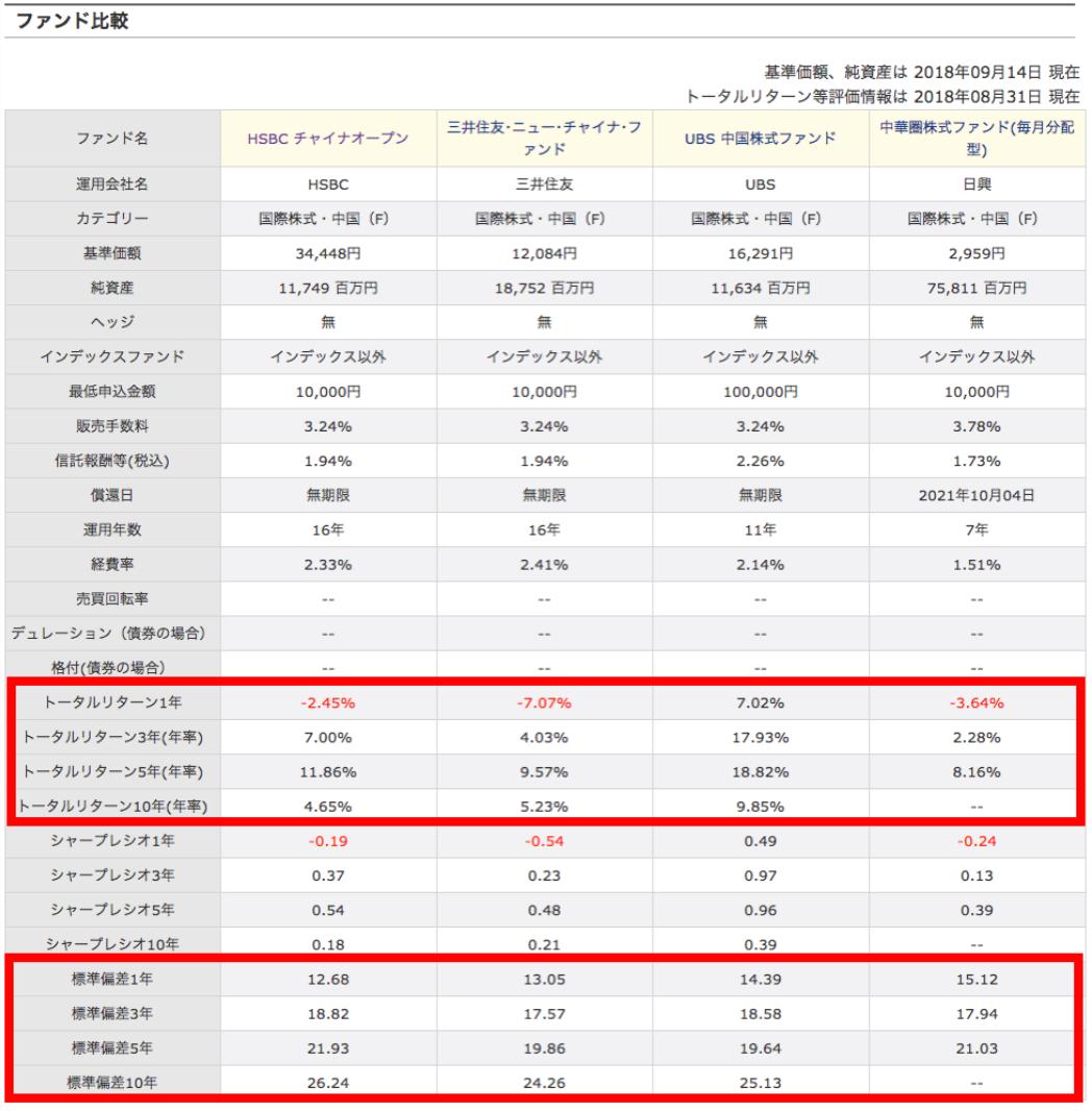 三井住友・ニュー・チャイナ・ファンド、UBS 中国株式ファンド、中華圏株式ファンド(毎月分配型)の3つ