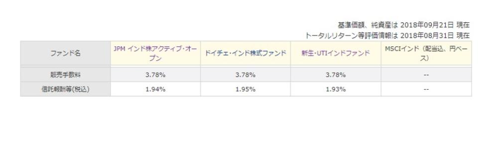 JPMインド株アクティブオープンの高い手数料