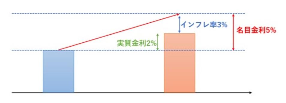 実質金利=名目金利-インフレ率