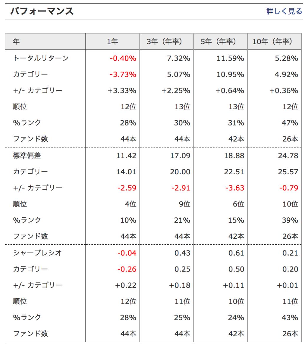 三菱UFJチャイナオープンの運用成績・パフォーマンス