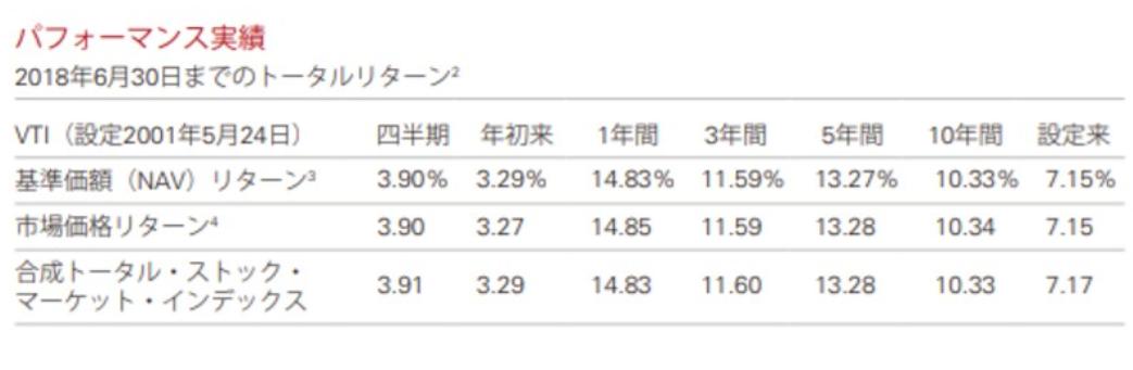 VTIの利回りをチャートとデータから紐解く