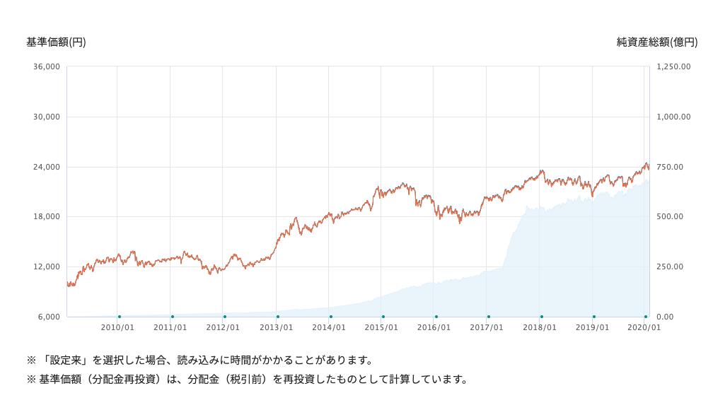 世界経済インデックスチャート