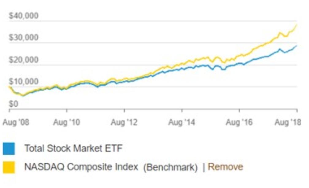VTIとS&P500並びにNASDAQのリターンをチャートから比較