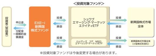 EXE-i つみたて新興国株式ファンド