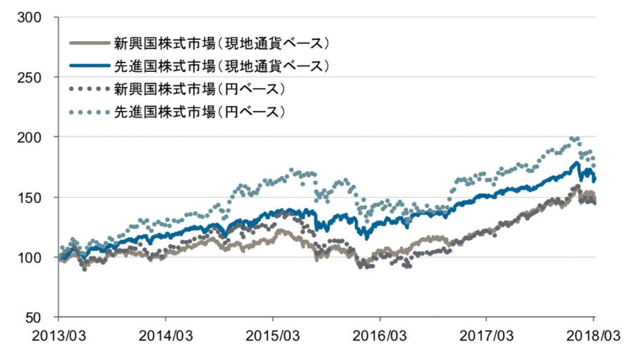 2017年に新興国株式がキャッチアップ