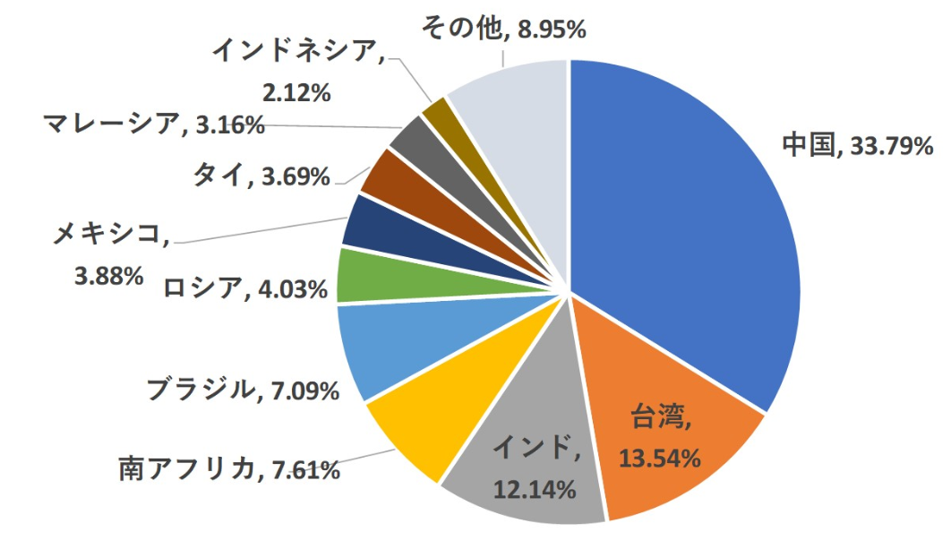 FTSEエマージングインデックスの国別構成比率