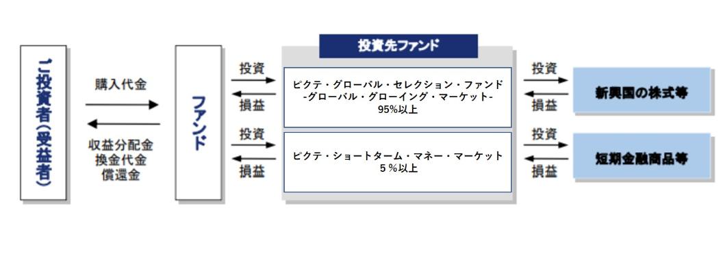 iTrust新興国株式のファンド形式