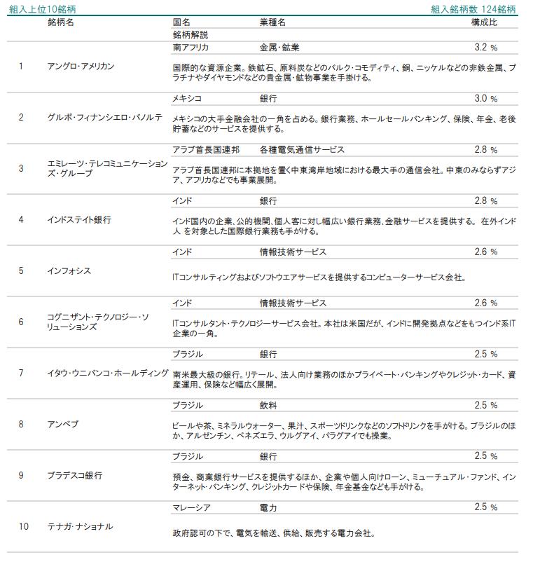 iTrust新興国株式組入上位10銘柄