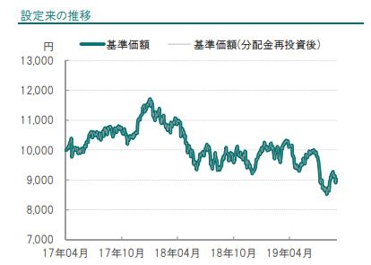 iTrust新興国株式設定来の推移