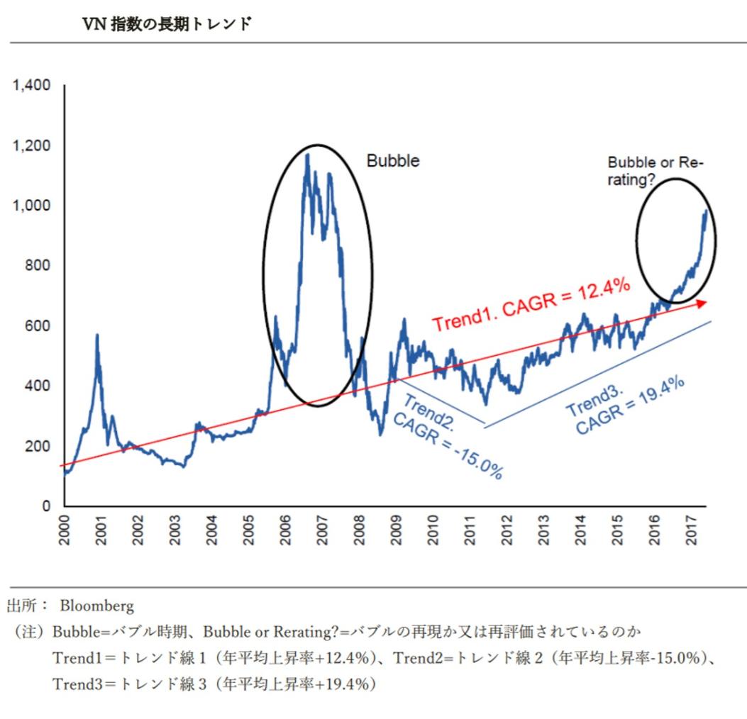 VN指数の長期トレンド