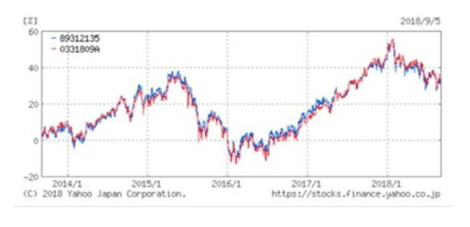 MSCIエマージングインデックスとの値動きの比較