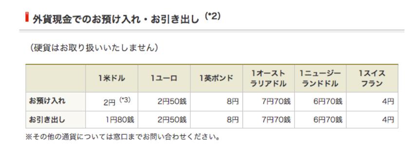 1万ドルを外貨預金する場合は1万円、FXの場合は30円程度
