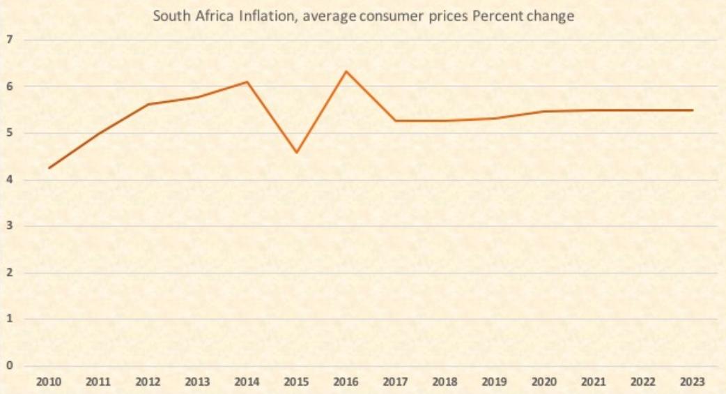 南アフリカのインフレ率