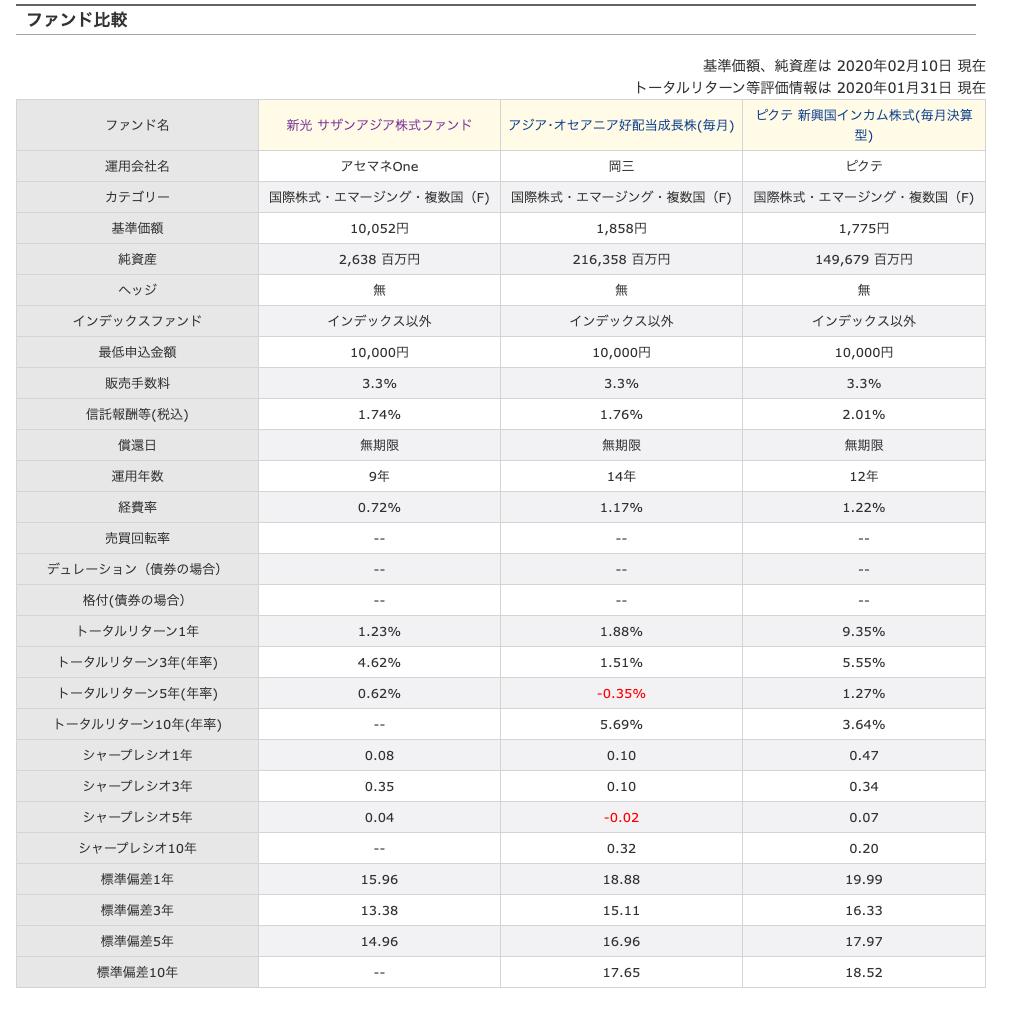 アジア・オセアニア好配当成長株とピクテ新興国インカム株式との比較