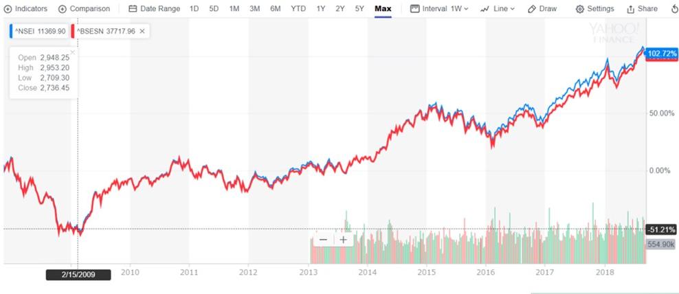 赤:SENSEX指数 青:Nifty50指数