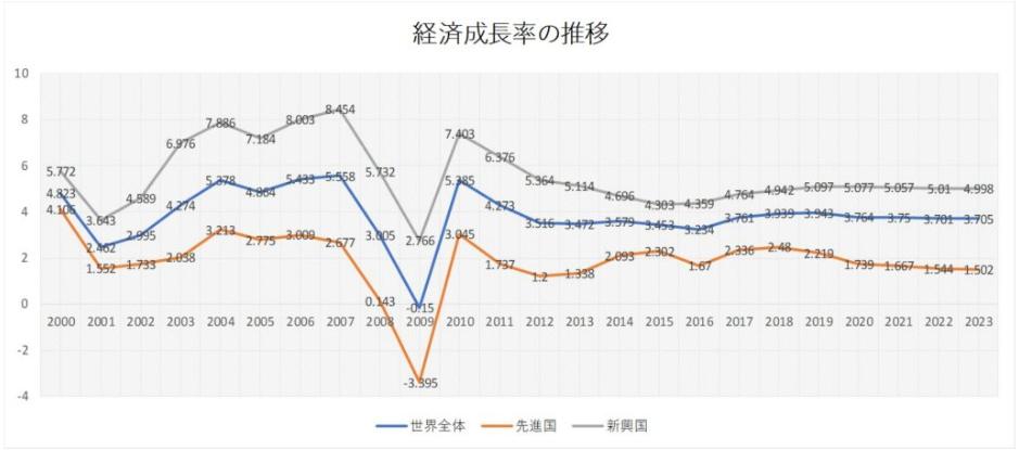 世界の経済成長率推移