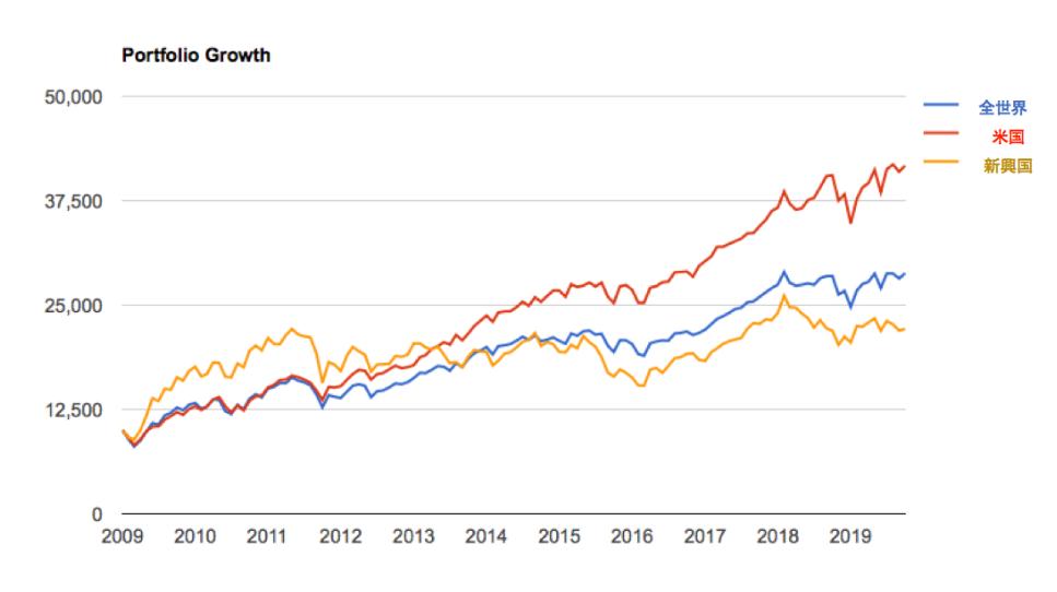 2009年からの株価の上昇率は米国の半分以下