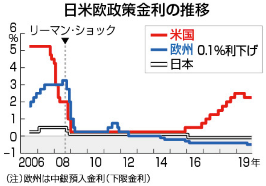 日米欧政策金利の推移