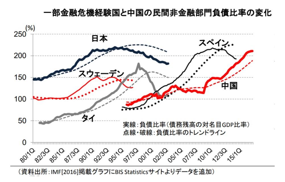 一部金融危機経験国と中国の民間非金融部門負債比率の変化
