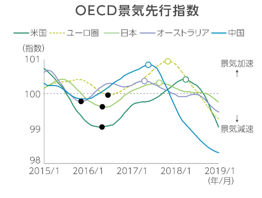 OECD景気先行指数